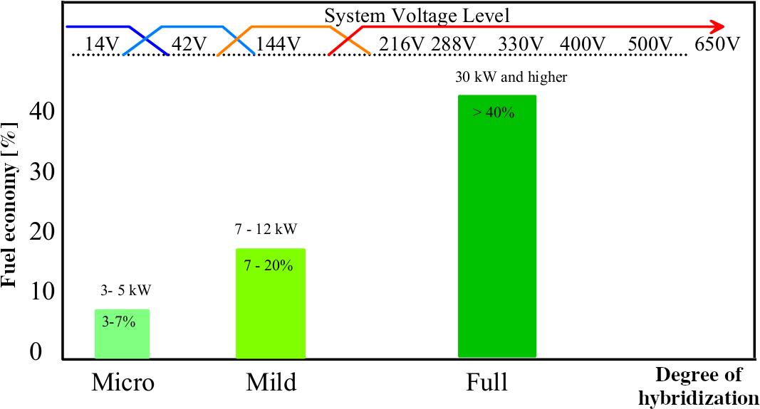 Fuel economy function of hybridization level