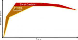 Hybrid powertrain dynamic response