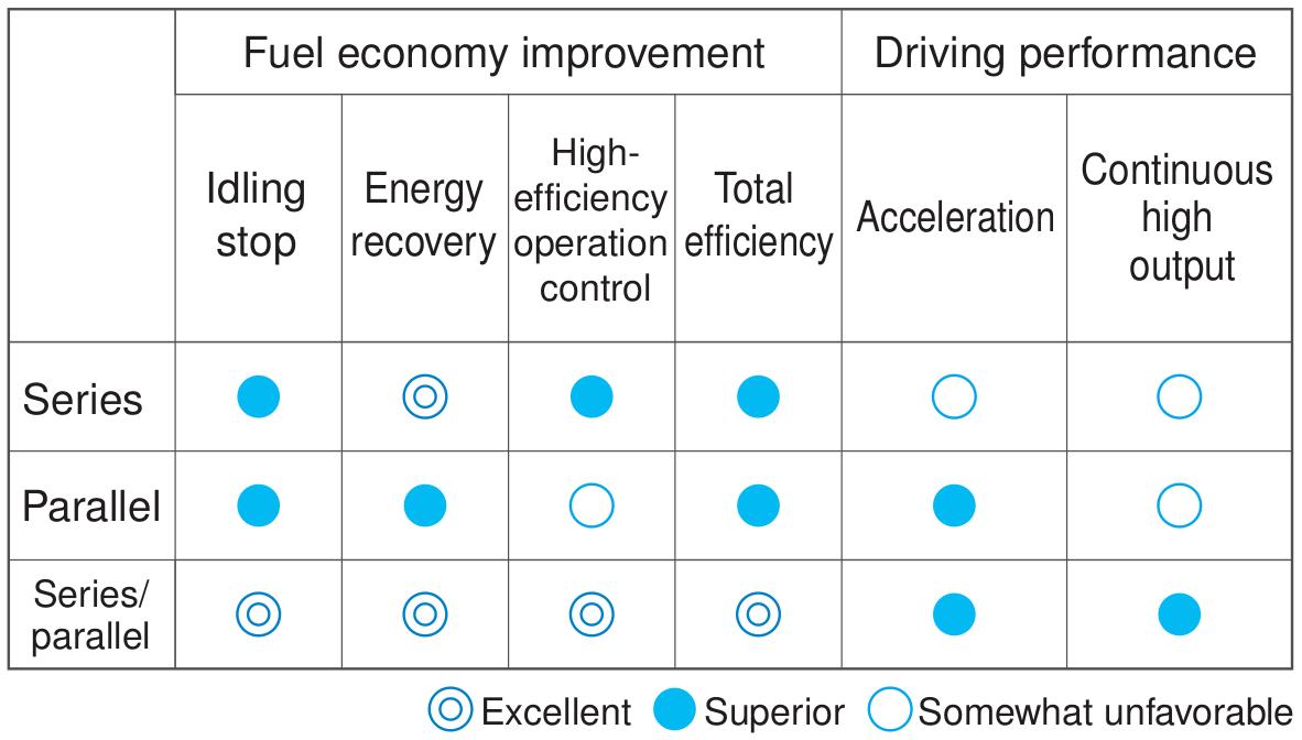 Hybrid powertrain system comparison