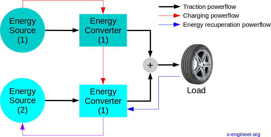 Hybrid vehicle principle