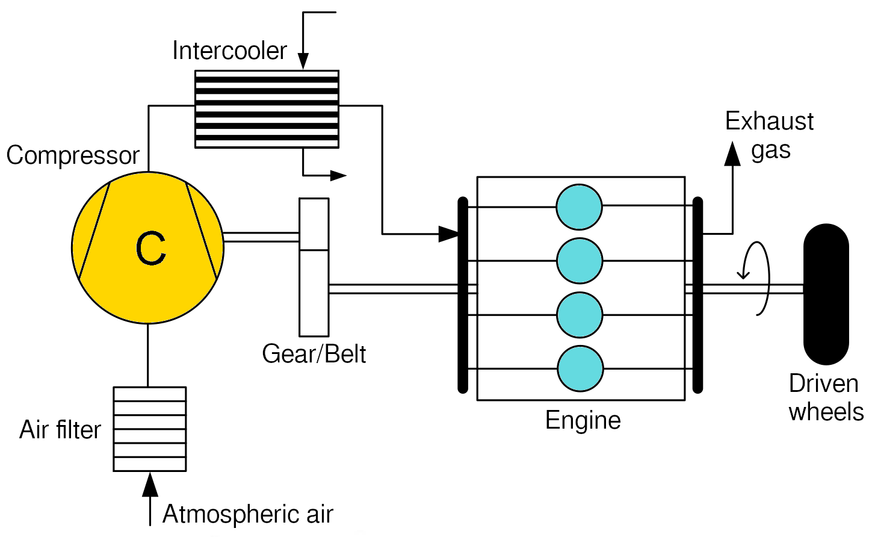 Mechanical centrifugal supercharging schematic