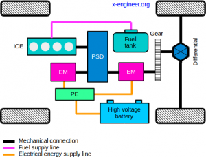 Power-split hybrid powertrain