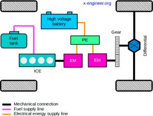 Series hybrid powertrain