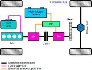 Series-parallel hybrid powertrain