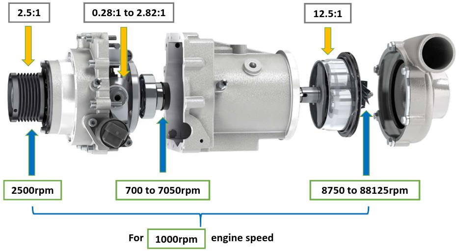 Torotrak V-charge Ratios and Speeds