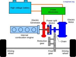Toyota hybrid powertrain - components