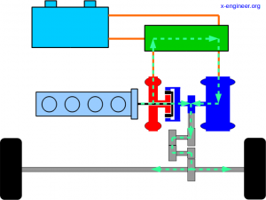 Toyota hybrid powertrain mode - engine and motor drive