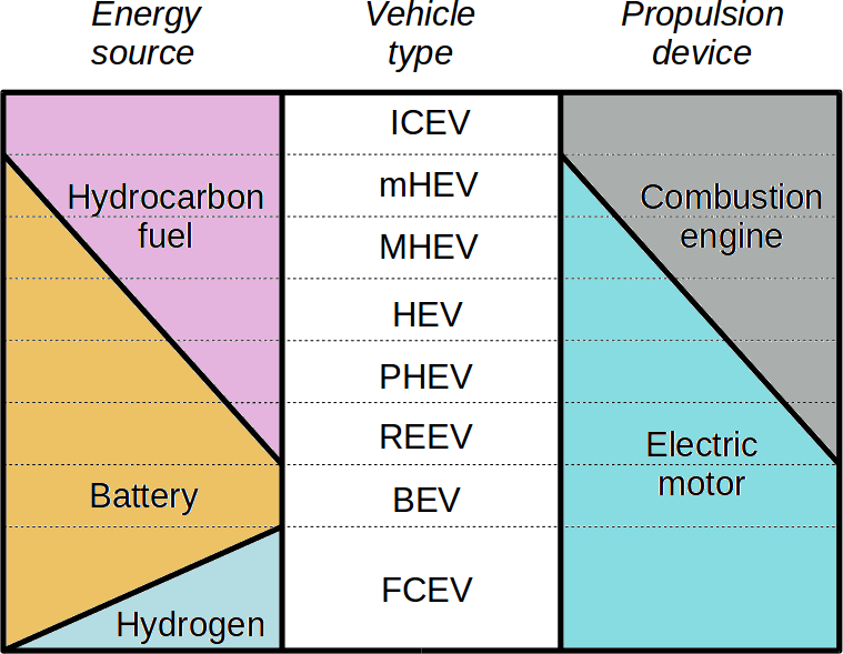 Types of vehicles function of energy source and propulsion device