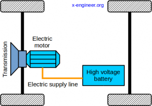 Vehicle powertrain architecture - EV