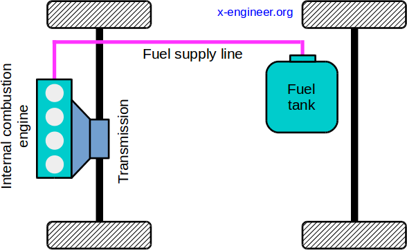 Vehicle powertrain architecture - ICE