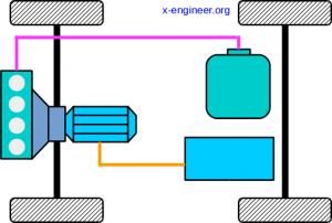 Vehicle powertrain architecture - Parallel HEV