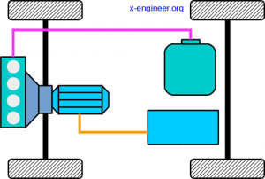 Vehicle powertrain architecture - Parallel HEV