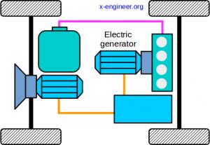 Vehicle powertrain architecture - Series HEV
