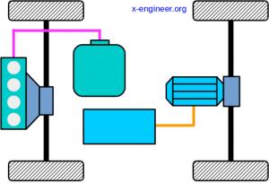 Vehicle powertrain architecture - Split HEV