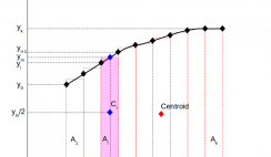 Centroid of an area defined by data points