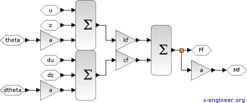 Front force and torque - Xcos block diagram