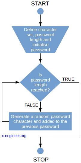 Random password generator logical diagram