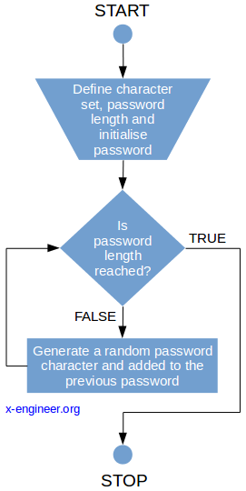 Random password generator logical diagram
