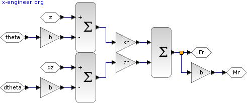 Rear force and torque - Xcos block diagram