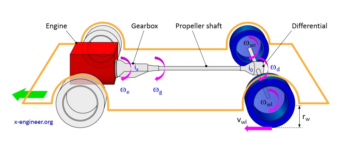 Vehicle longitudinal powertrain diagram - speed calculation