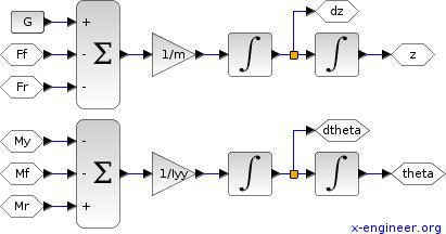 Vehicle suspension differential equations - Xcos block diagram