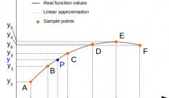 Linear interpolation based on dataset