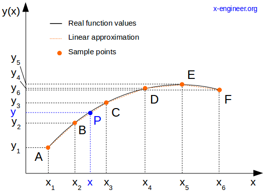Linear interpolation based on a set of data points