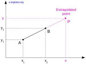 Linear extrapolation