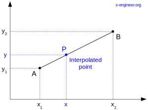 Linear interpolation