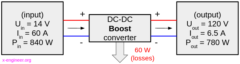 Principle of operation of a DC-DC boost converter
