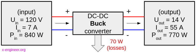 Principle of operation of a DC-DC buck converter