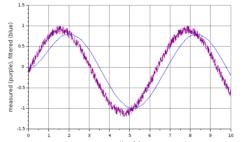 Low pass filter example signal