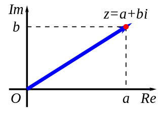 Number line - complex numbers